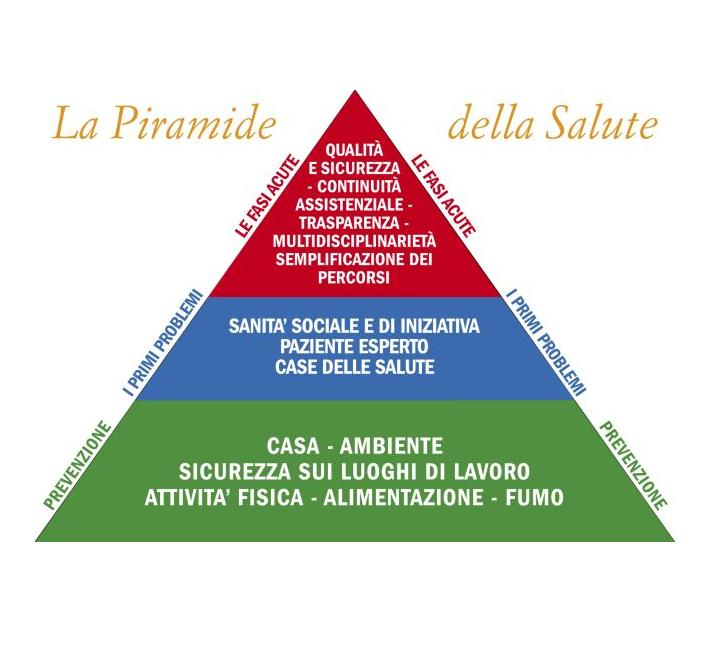 piramide-salute2